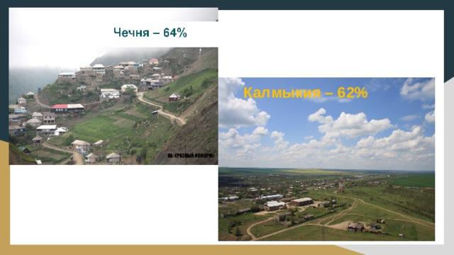 Калмыкия – 62%
