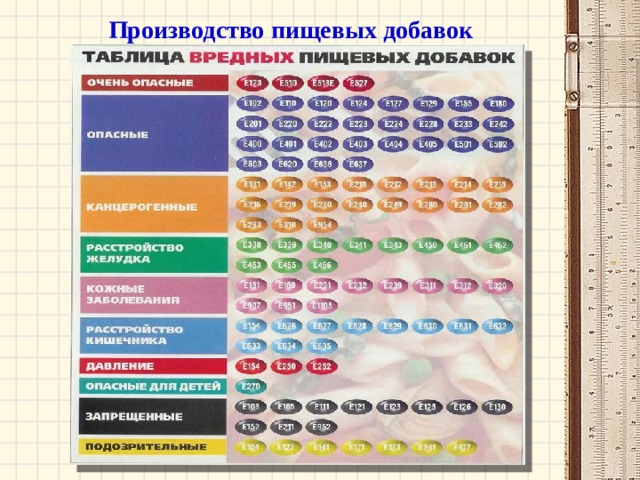 Производство пищевых добавок
