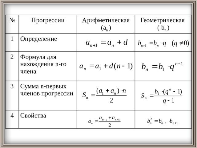 № Прогрессии 1 Арифметическая (a n ) Определение 2 Геометрическая Формула для нахождения n-го члена 3 ( b n ) Сумма n-первых членов прогрессии 4 Свойства
