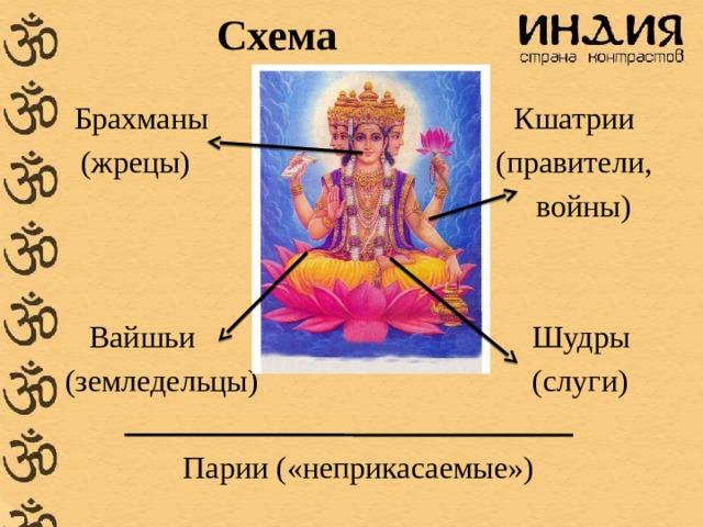 Схема  Брахманы Кшатрии  (жрецы) (правители,  войны)  Вайшьи Шудры (земледельцы) (слуги)  Парии («неприкасаемые»)