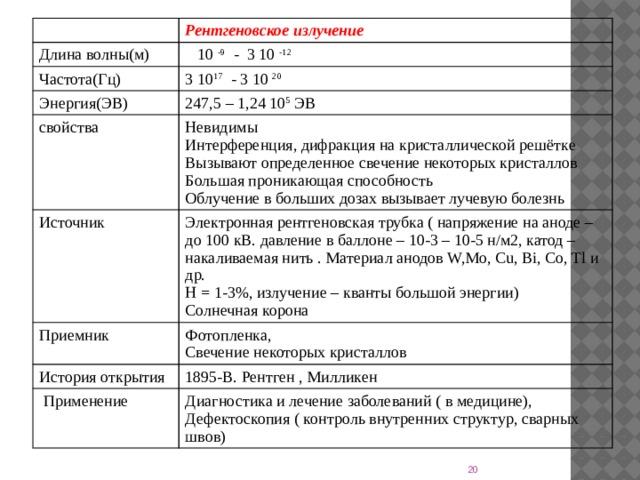 Рентгеновское излучение Длина волны(м)  10 -9 - 3 10 -12 Частота(Гц) 3 10 17 - 3 10 20 Энергия(ЭВ) 247,5 – 1,24 10 5 ЭВ свойства Невидимы Источник Интерференция, дифракция на кристаллической решётке Электронная рентгеновская трубка ( напряжение на аноде – до 100 кВ. давление в баллоне – 10-3 – 10-5 н/м2, катод – накаливаемая нить . Материал анодов W,Mo, Cu, Bi, Co, Tl и др. Приемник Фотопленка, Η = 1-3%, излучение – кванты большой энергии) История открытия Вызывают определенное свечение некоторых кристаллов  Применение 1895-В. Рентген , Милликен Свечение некоторых кристаллов Большая проникающая способность Солнечная корона Диагностика и лечение заболеваний ( в медицине), Дефектоскопия ( контроль внутренних структур, сварных швов) Облучение в больших дозах вызывает лучевую болезнь