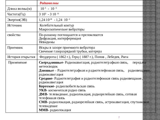 Радиоволны Длина волны(м)  10 5 - 10 -3 Частота(Гц) 3 10 5 - 3 10 11 Энергия(ЭВ) 1,24 10 -10 - 1,24 10 -2 Источник  Колебательный контур свойства Макроскопические вибраторы По-разному поглощаются и преломляются Приемник Дифракция, интерференция Искры в зазоре приемного вибратора История открытия  Применение  Феддерсен ( 1862 г.), Герц ( 1887 г.), Попов , Лебедев, Риги Невидимы Свечение газоразрядной трубки, когерера Сверхдлинные - Радионавигация, радиотелеграфная связь, передача метеосводок Длинные – Радиотелеграфная и радиотелефонная связь, радиовещание, радионавигация Средние - Радиотелеграфия и радиотелефонная связь радиовещание, радионавигация Короткие - радиолюбительская связь УКВ - космическая радио связь ДМВ - телевидение, радиолокация, радиорелейная связь, сотовая телефонная связь СМВ- радиолокация, радиорелейная связь, астронавигация, спутниковое телевидение  ММВ - радиолокация