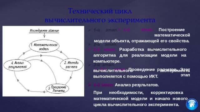 Технический  цикл  вычислительного  эксперимента 1 - й  э т ап .  П о с т ро е н ие  м а т е м а т и ч е с к ой модели объекта, отражающей его  свойства. 2-й этап. Разработка вычислительного алгоритма для реализации модели на компьютере. 3-й  этап.  Проведение  расчетов.  Этот  этап вычислительного выполняется с помощью  ИКТ. 4-й этап. Анализ  результатов. эксперимента При необходимости, корректировка математической модели и начало нового цикла вычислительного эксперимента.