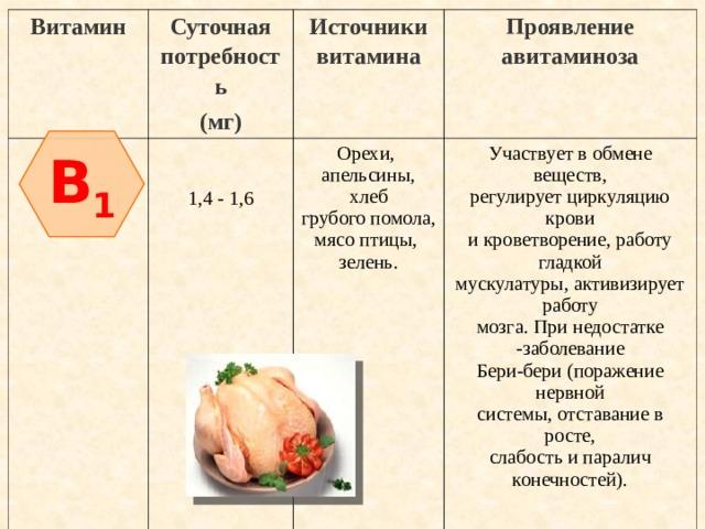 Витамин Суточная потребность Источники витамина (мг) Орехи, Проявление авитаминоза Участвует в обмене веществ, 1,4 - 1,6 апельсины,  хлеб регулирует циркуляцию крови грубого помола, и кроветворение, работу гладкой мясо птицы, мускулатуры, активизирует работу зелень. мозга. При недостатке -заболевание  Бери-бери (поражение нервной системы, отставание в росте, слабость и паралич конечностей). B 1