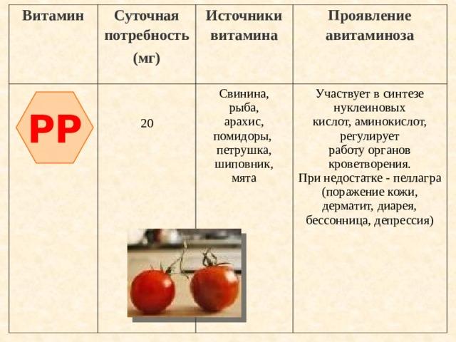 Витамин Суточная потребность Источники витамина (мг) Свинина, Проявление авитаминоза Участвует в синтезе нуклеиновых 20 рыба, арахис, помидоры, кислот, аминокислот, регулирует петрушка, работу органов кроветворения. шиповник, При недостатке - пеллагра мята (поражение кожи, дерматит, диарея, бессонница, депрессия) PP