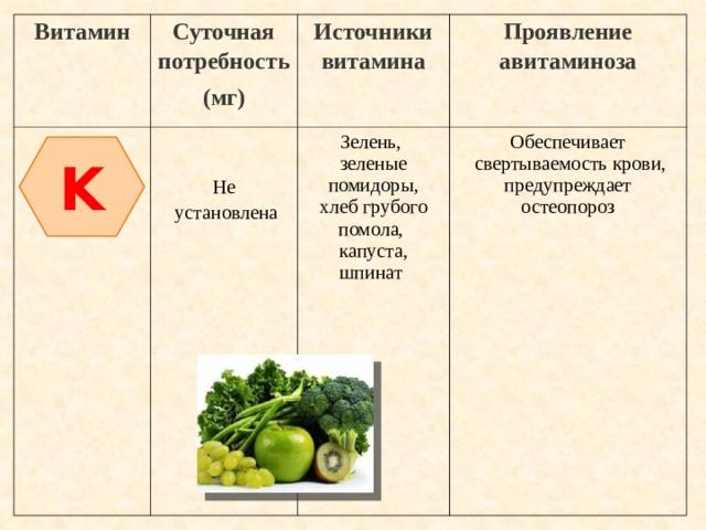 Витамин Суточная потребность (мг) Источники витамина Зелень, Проявление авитаминоза Обеспечивает зеленые помидоры, Не  установлена  свертываемость крови, хлеб грубого помола,  капуста, предупреждает остеопороз шпинат K