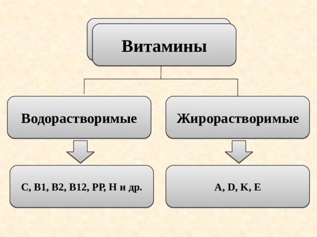 Витамины Витамины Водорастворимые Жирорастворимые С, В1, В2, В12, РР, Н и др. A, D, K, E