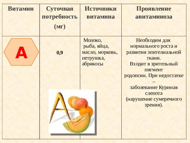 Витамин Суточная потребность (мг) Источники витамина Проявление авитаминоза  Молоко, 0,9  рыба, яйца, Необходим для нормального роста и масло, морковь, развития эпителиальной ткани. петрушка, абрикосы Входит в зрительный пигмент родопсин. При недостатке – заболевание Куриная слепота (нарушение сумеречного зрения). A