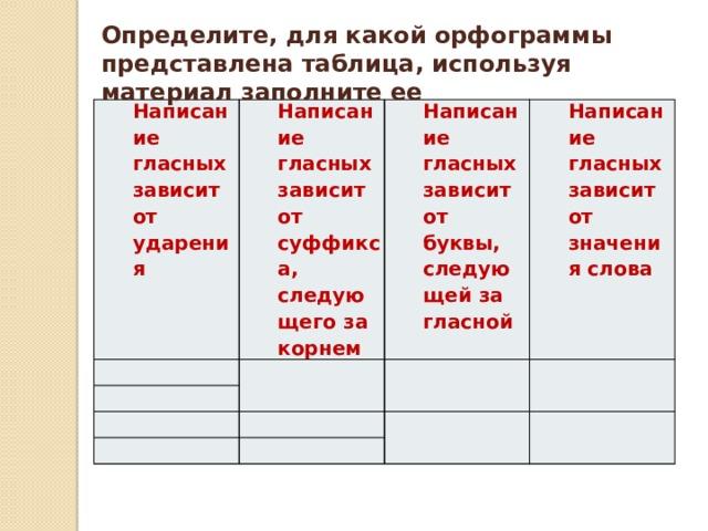Определите, для какой орфограммы представлена таблица, используя материал заполните ее Написание гласных зависит от ударения Написание гласных зависит от суффикса, следующего за корнем Написание гласных зависит от буквы, следующей за гласной Написание гласных зависит от значения слова