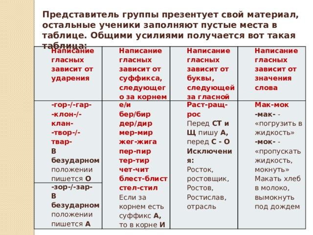 Представитель группы презентует свой материал, остальные ученики заполняют пустые места в таблице. Общими усилиями получается вот такая таблица: Написание гласных зависит от ударения Написание гласных зависит от суффикса, следующего за корнем -гор-/-гар- Написание гласных зависит от буквы, следующей за гласной -клон-/-клан- е/и -зор-/-зар- -твор-/-твар- Раст-ращ-рос бер/бир В безударном положении пишется А Написание гласных зависит от значения слова Перед СТ и Щ пишу А, перед С - О Мак-мок дер/дир В безударном положении пишется О -мак- - «погрузить в жидкость» Исключения: мер-мир Росток, ростовщик, Ростов, Ростислав, отрасль -мок- - «пропускать жидкость, мокнуть» жег-жига Макать хлеб в молоко, вымокнуть под дождем пер-пир тер-тир чет-чит блест-блист стел-стил Если за корнем есть суффикс А, то в корне И