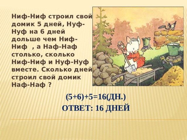 Ниф-Ниф строил свой домик 5 дней, Нуф-Нуф на 6 дней дольше чем Ниф-Ниф , а Наф-Наф столько, сколько Ниф-Ниф и Нуф-Нуф вместе. Сколько дней строил свой домик Наф-Наф ? (5+6)+5=16(дн.)  Ответ: 16 дней
