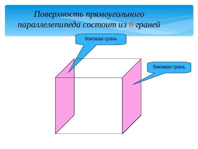 Поверхность прямоугольного параллелепипеда состоит из  6 граней боковая грань боковая грань