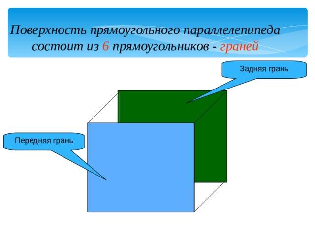 Поверхность прямоугольного параллелепипеда состоит из 6 прямоугольников - граней Задняя грань Передняя грань