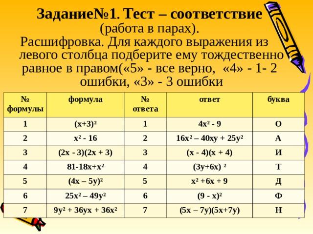 Задание№1 . Тест – соответствие  (работа в парах).  Расшифровка. Для каждого выражения из левого столбца подберите ему тождественно равное в правом(«5» - все верно, «4» - 1- 2 ошибки, «3» - 3 ошибки № формулы формула 1 2 № ответа (х+3)² ответ х² - 16 1 3 4х² - 9 (2х - 3)(2х + 3) 2 4 буква 81-18х+х² 16х² – 40ху + 25у² 3 О 5 (х - 4)(х + 4) А 6 4 (4х – 5у)² (3у+6х) ² 25х² – 49у² 7 И 5 х² +6х + 9 6 Т 9у² + 36ух + 36х² (9 - х)² Д 7 Ф (5х – 7у)(5х+7у) Н