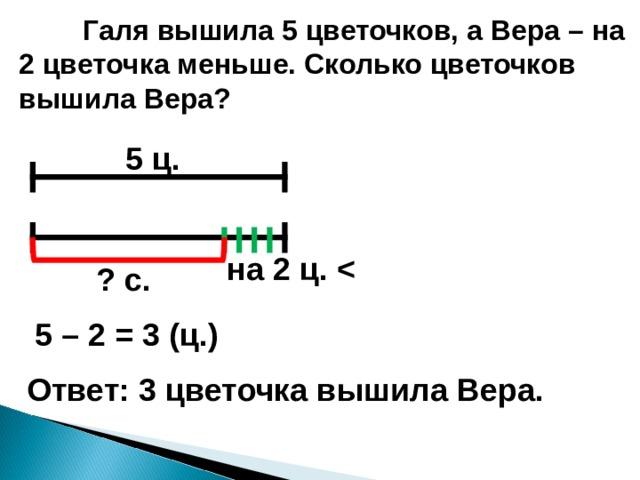 Галя вышила 5 цветочков, а Вера – на 2 цветочка меньше. Сколько цветочков вышила Вера? 5 ц. на 2 ц.  ? с. 5 – 2 = 3 (ц.) Ответ: 3 цветочка вышила Вера.