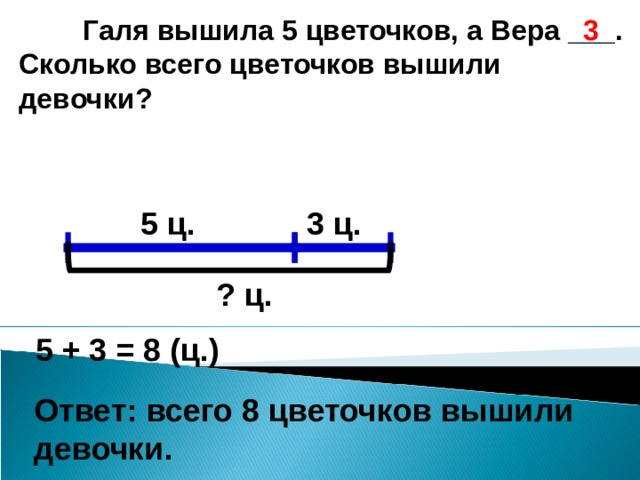 Галя вышила 5 цветочков, а Вера ___. Сколько всего цветочков вышили девочки? 3 5 ц. 3 ц. ? ц. 5 + 3 = 8 (ц.) Ответ: всего 8 цветочков вышили девочки.
