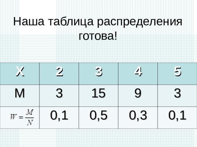 Наша таблица распределения готова!   X M 2 3 3 4 15 0,1 5 9 0,5 3 0,3 0,1