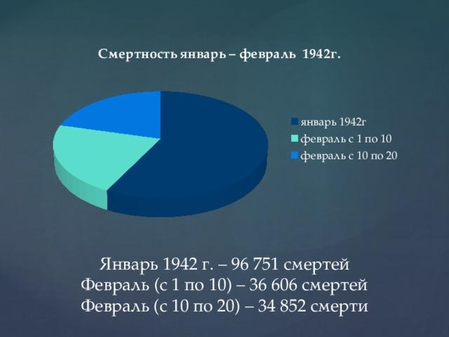 Январь 1942 г. – 96 751 смертей  Февраль (с 1 по 10) – 36 606 смертей  Февраль (с 10 по 20) – 34 852 смерти