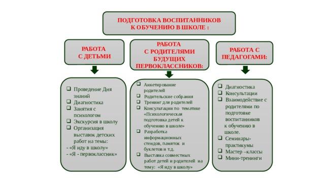 ПОДГОТОВКА ВОСПИТАННИКОВ  К ОБУЧЕНИЮ В ШКОЛЕ : РАБОТА РАБОТА С ДЕТЬМИ С РОДИТЕЛЯМИ БУДУЩИХ ПЕРВОКЛАССНИКОВ: РАБОТА С ПЕДАГОГАМИ: Проведение Дня знаний Диагностика Занятия с психологом Экскурсия в школу Организация выставок детских работ на темы: - «Я иду в школу» - «Я - первоклассник» Диагностика Консультации Взаимодействие с родителями по подготовке воспитанников  к обучению в  школе.  Анкетирование Семинары-практикумы Мастер –классы Мини-тренинги  родителей Родительские собрания Тренинг для родителей Консультации по тематике «Психологическая подготовка детей к  обучению в школе» Разработка информационных  стендов, памяток и  буклетов и т.д.