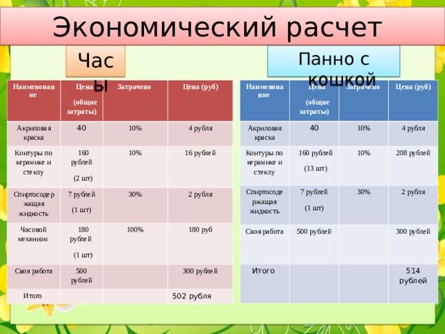 Экономический расчет Панно с кошкой Часы Наименование Наименование Цена (общие затраты) Акриловая краска Цена (общие затраты) Акриловая краска 40 40 Затрачено Контуры по керамике и стеклу Затрачено Контуры по керамике и стеклу 10% Спиртосодержащая жидкость 160 рублей (2 шт) Цена (руб) 10% Спиртосодержащая жидкость 160 рублей (13 шт) Цена (руб) 7 рублей (1 шт) 4 рубля 4 рубля 7 рублей (1 шт) 10% Своя работа 10% Часовой механизм 30% 500 рублей Итого 208 рублей 30% Своя работа 16 рублей 180 рублей (1 шт) 2 рубля 2 рубля 500 рублей Итого 100% 300 рублей 180 руб 300 рублей 514 рублей 502 рубля