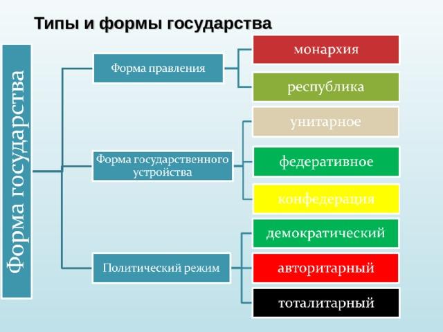 Типы и формы государства