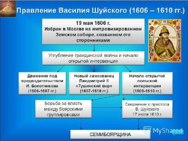 План урока  1.Царь Василий Шуйский  2. Восстание Болотникова (1606-1607)  3. Поражение Болотникова  4. Из записок саксонца