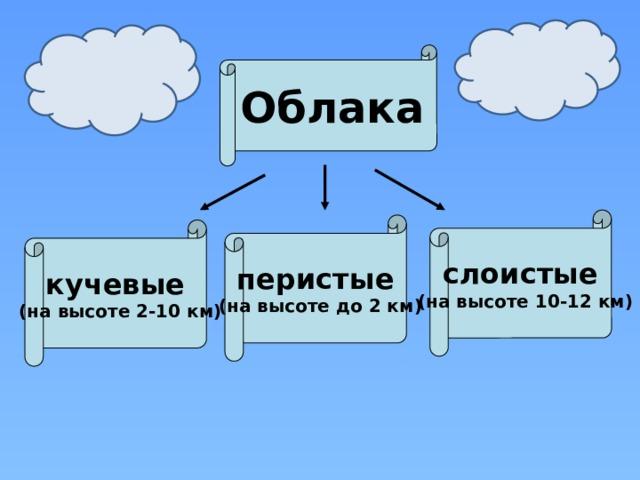 Облака  слоистые (на высоте 10-12 км)   перистые (на высоте до 2 км)  кучевые (на высоте 2-10 км)