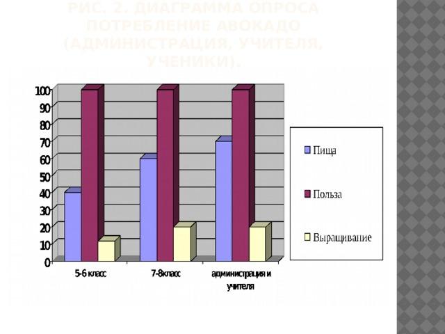 Рис. 2. Диаграмма опроса потребление Авокадо (администрация, учителя, ученики).
