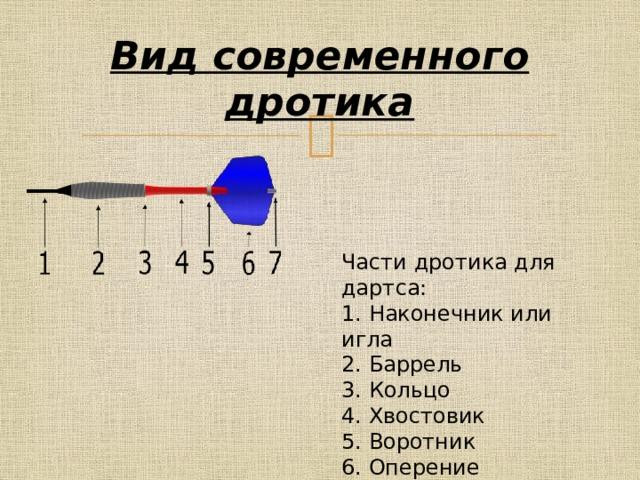 Вид современного дротика Части дротика для дартса:  1. Наконечник или игла  2. Баррель  3. Кольцо  4. Хвостовик  5. Воротник  6. Оперение  7. Протектор