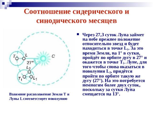 Соотношение сидерического и синодического месяцев Через 27,3 суток Луна займет на небе прежнее положение относительно звезд и будет находиться в точке L 1 . За это время Земля, на 1° в сутки, пройдёт по орбите дугу в 27° и окажется в точке Т 1 . Луне, для того чтобы снова оказаться в новолунии L 2 , придётся пройти по орбите такую же дугу (27°). На это потребуется немногим более двух суток, поскольку за сутки Луна смещается на 13°.  Взаимное расположение Земли Т и Луны L соответствует новолунию