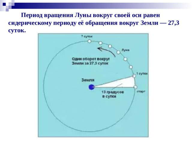 Период вращения Луны вокруг своей оси равен сидерическому периоду её обращения вокруг Земли — 27,3 суток.