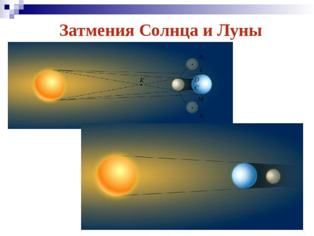 Затмения Солнца и Луны