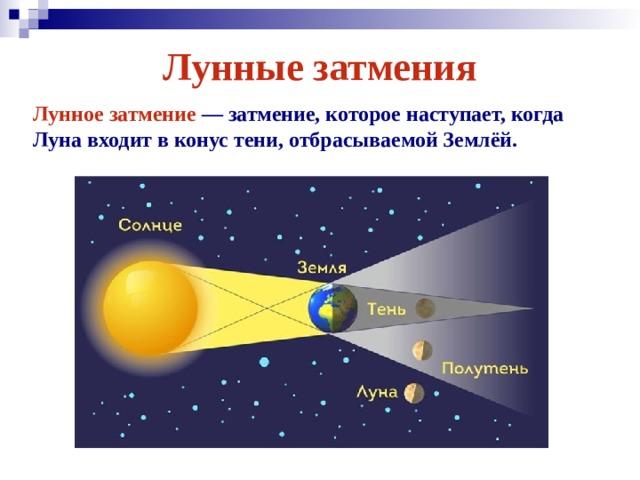 Лунные затмения Лунное затмение — затмение, которое наступает, когда Луна входит в конус тени, отбрасываемой Землёй.