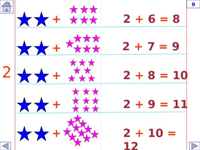9 2 + 6 = 8 + 2 + 7 = 9 + 2 + 2 + 8 = 10 2 + 9 = 11 + + 2 + 10 = 12