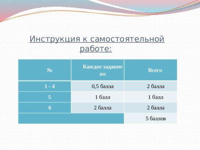Инструкция к самостоятельной  работе:  № Каждое задание по 1 - 4 Всего 0,5 балла 5 1 балл 2 балла 6 1 балл 2 балла  2 балла 5 баллов