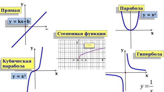 у у Парабола Прямая у = х 2 у = kх+b х х Степенная функция у у Гипербола Кубическая парабола х х у = х 3