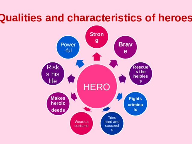 Qualities and characteristics of heroes Strong Brave Power-ful Rescues the helpless Risks his life HERO Fights criminals Makes heroic deeds Tries hard and succeeds Wears a costume