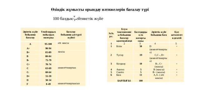 Өзіндік жұмысты орындау нәтижелерін бағалау түрі  100 балдық-рейтингтік жүйе    Әріптік жүйе бойынша бағалау Ұпайлардың пайыздық мазмұны А №№ р.с. 95-100 Бағалау А+ бойынша дәстүрлі жүйесі 90-94 Блум таксономиясы бойынша бағалау критерийлері 1 өте жақсы В+ 2 85-89 В 1   80-84 Білім  Баллдардың ең жоғарғы саны 2 3 жақсы В- Әріптік жүйе бойынша баға 50 Түсіну  75-79 С+ 4 Қол жеткізілген деңгей 3 Қолдану 70-74 D (қанағаттанарлық) С 19 5 4 С- 63-69 10 Анализ 5 +  С,С -, D+ (қанағаттанарлық) B-, C+ 60-64 Синтез 6 5 + қанағаттанарлық D+ (жақсы) D 5  Баға 55-59 B (жақсы) +  B+ (жақсы) 50-54 БАРЛЫҒЫ: + F 11 + 0-49 А,А- ( өте жақсы) 100  + қанағаттанарлықсыз