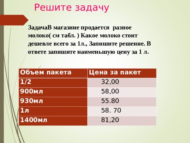 Решите задачу ЗадачаВ магазине продается разное молоко( см табл. ) Какое молоко стоит дешевле всего за 1л., Запишите решение. В ответе запишите наименьшую цену за 1 л.  Объем пакета 1/2 Цена за пакет 900мл  32,00  58,00 930мл 1л  55.80 1400мл  58. 70  81,20
