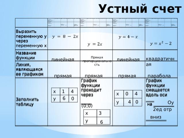 Устный счет   Выразить переменную y через переменную x Выразить переменную y через переменную x  Название функции Название функции   Линия, являющаяся ее графиком Линия, являющаяся ее графиком    Заполнить таблицу   Заполнить таблицу     График функции проходит через График функции проходит через   График функции смещается вдоль оси ____ _____ График функции смещается вдоль оси ____ _____  на __________  на __________ __________ __________     Прямая пропорциональность квадратичная линейная линейная прямая прямая парабола прямая x y 1 4 x y 0 4 6 0 4 0 Oy (0;0) 2ед отр x y 3 вниз 6