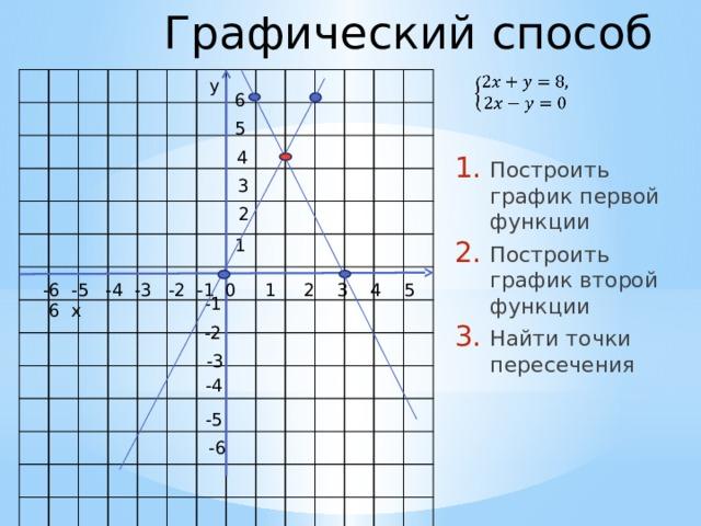Графический способ  y 6 5 4 Построить график первой функции Построить график второй функции Найти точки пересечения 3 2 1 -6 -5 -4 -3 -2 -1 0 1 2 3 4 5 6 x -1 -2 -3 -4 -5 -6
