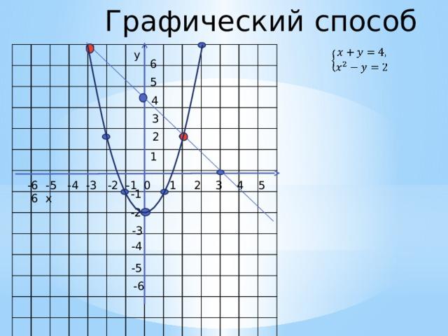 Графический способ  y 6 5 4 3 2 1 -6 -5 -4 -3 -2 -1 0 1 2 3 4 5 6 x -1 -2 -3 -4 -5 -6