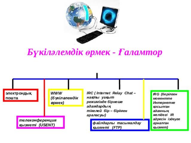 Бүкіләлемдік өрмек - Ғаламтор WWW (бүкіләлемдік өрмек)  IRC ( Internet Relay Chat – нақты уақыт режиміндебірнеше адамдардың электрондық пошта  тікелей бір – бірімен араласуы) IRG (берілген моментте Интернетке қосылған адамның желідегі IR адресін іздеуге арналған қызмет) телеконференция қызметі (USENT)  файлдарлы тасымалдау қызметі (FTP)
