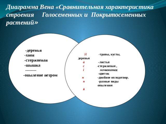 Диаграмма Вена «Сравнительная характеристика строения Голосеменных и Покрытосеменных растений »  ГолонГолонасінніасінні  -деревья  -хвоя  -стержневая  -шышка  --------  -опыление ветром Покритонасінні   Н  - травы, кусты, деревья  а  -листья   с  -стержневая ,  і мочковатая  -цветок  н  -двойное оплодотвор.  н  -разные виды опыления  я    я