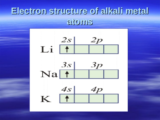 Electron structure of alkali metal atoms