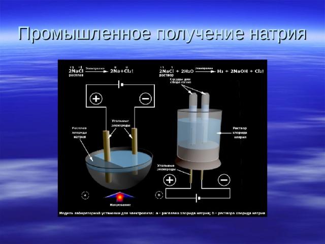 Промышленное получение натрия