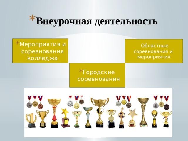 Внеурочная деятельность   Мероприятия и соревнования колледжа  Областные соревнования и мероприятия Городские соревнования