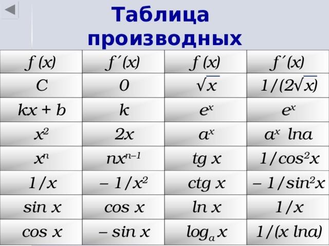 Таблица производных f (x) f ′(x) C f (x) 0 kx + b f ′(x) √ x k x 2 x n e x 2x 1/(2 √ x) a x nx n–1 e x 1/x tg x a x lna – 1/x 2 sin x ctg x 1/cos 2 x cos x cos x – 1/sin 2 x ln x – sin x 1/x log a x 1/(x lna)