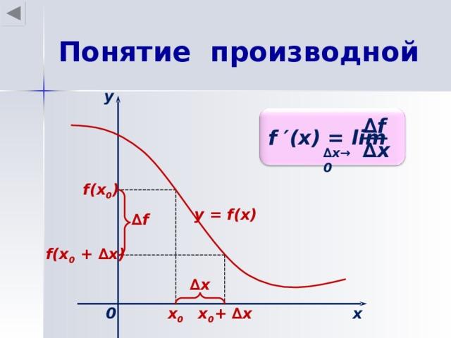 Понятие производной у ∆ f f ′(x) = lim ∆ x ∆ x →0  f(x 0 ) у = f(x) ∆ f f(x 0 + ∆ х ) ∆ х х 0 х 0 х 0 + ∆ х