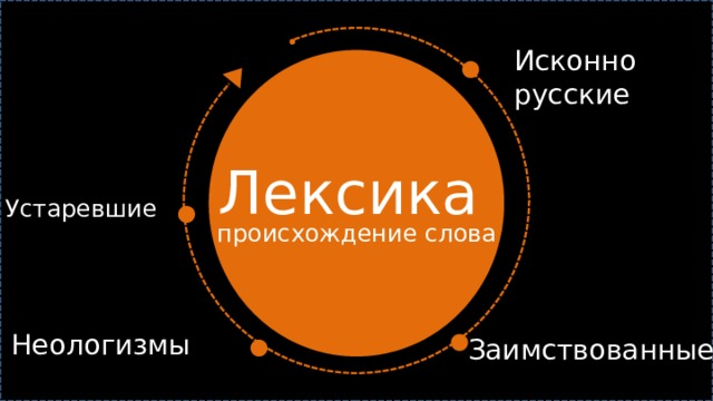 Исконно русские Лексика  Устаревшие происхождение слова Неологизмы Заимствованные